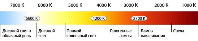 Таблица Кельвина, температура ламп