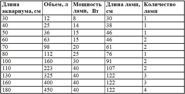 Данные в таблице приведены для люминесцентных ламп