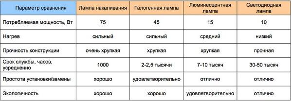 Сравнение лапм