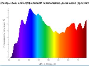 Спектр светодного освещения